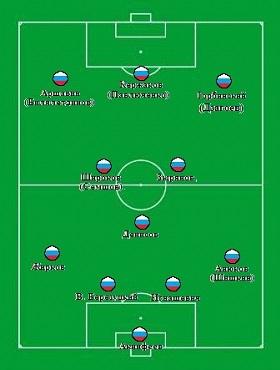Состав сборной России 2 вариант