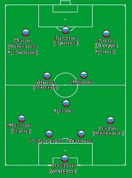 Состав сборной России 1 вариант